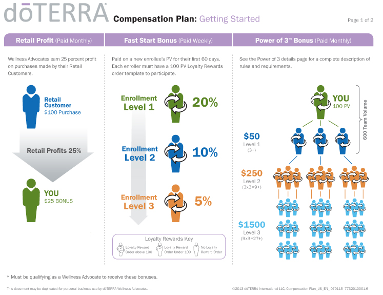 DoTERRA Compensation Plan - getting started