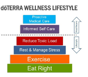 DoTERRA Wellness Lifestyle